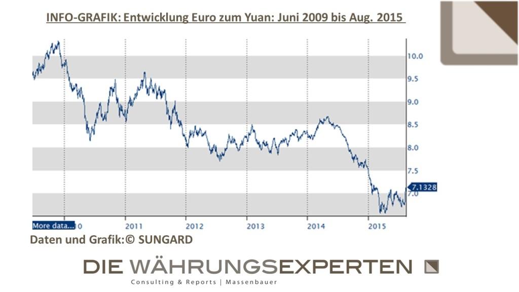 DWE - Infografik Euro zum Yuan