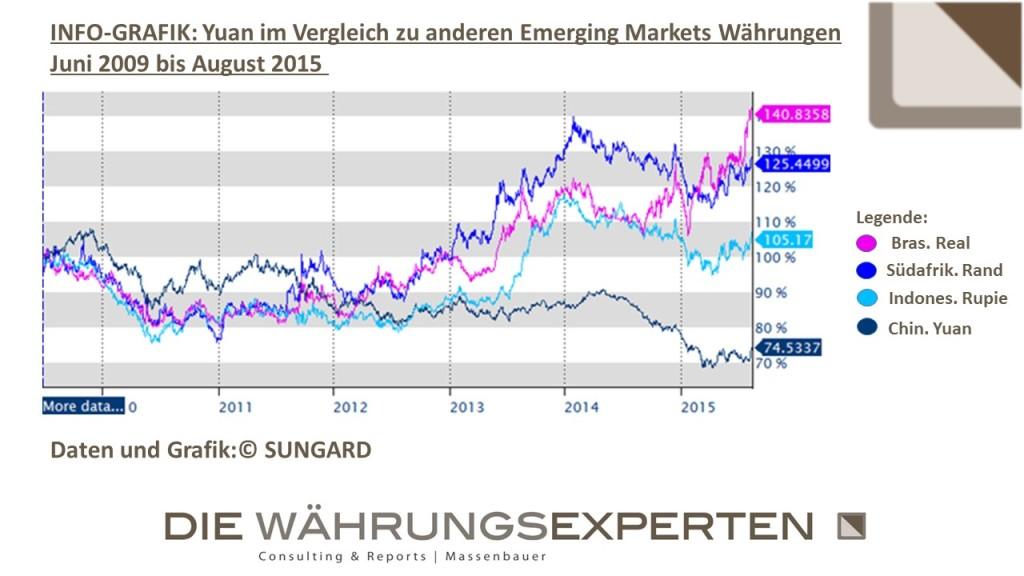 DWE - Vergleich Yuan EM-Whg